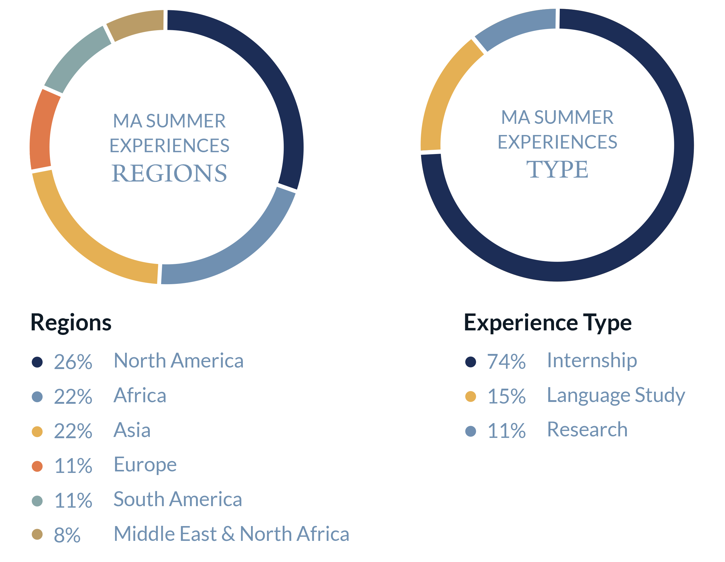 Student Summer Experiences Figures
