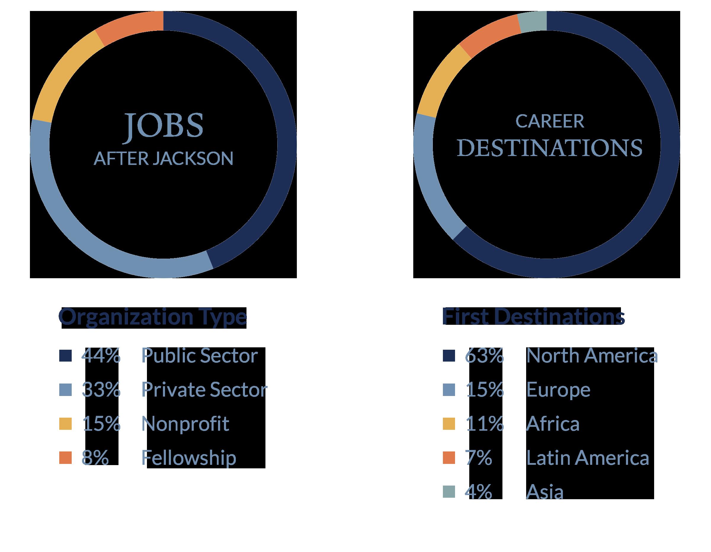 Jobs After Jackson Figures