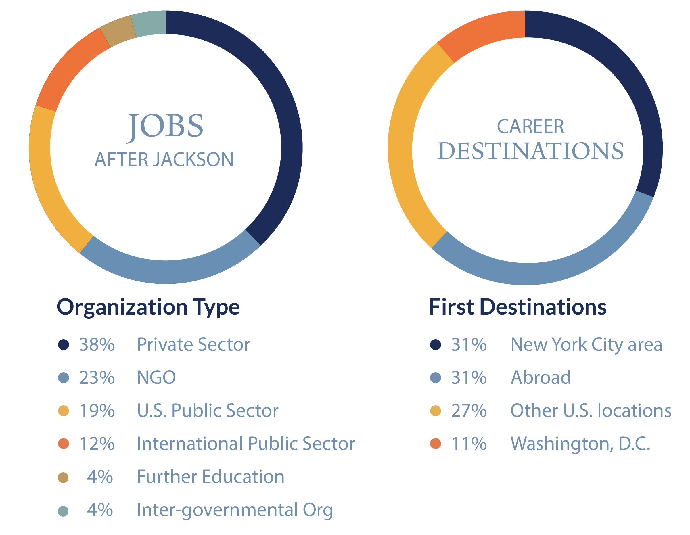 Jobs After Jackson Figures