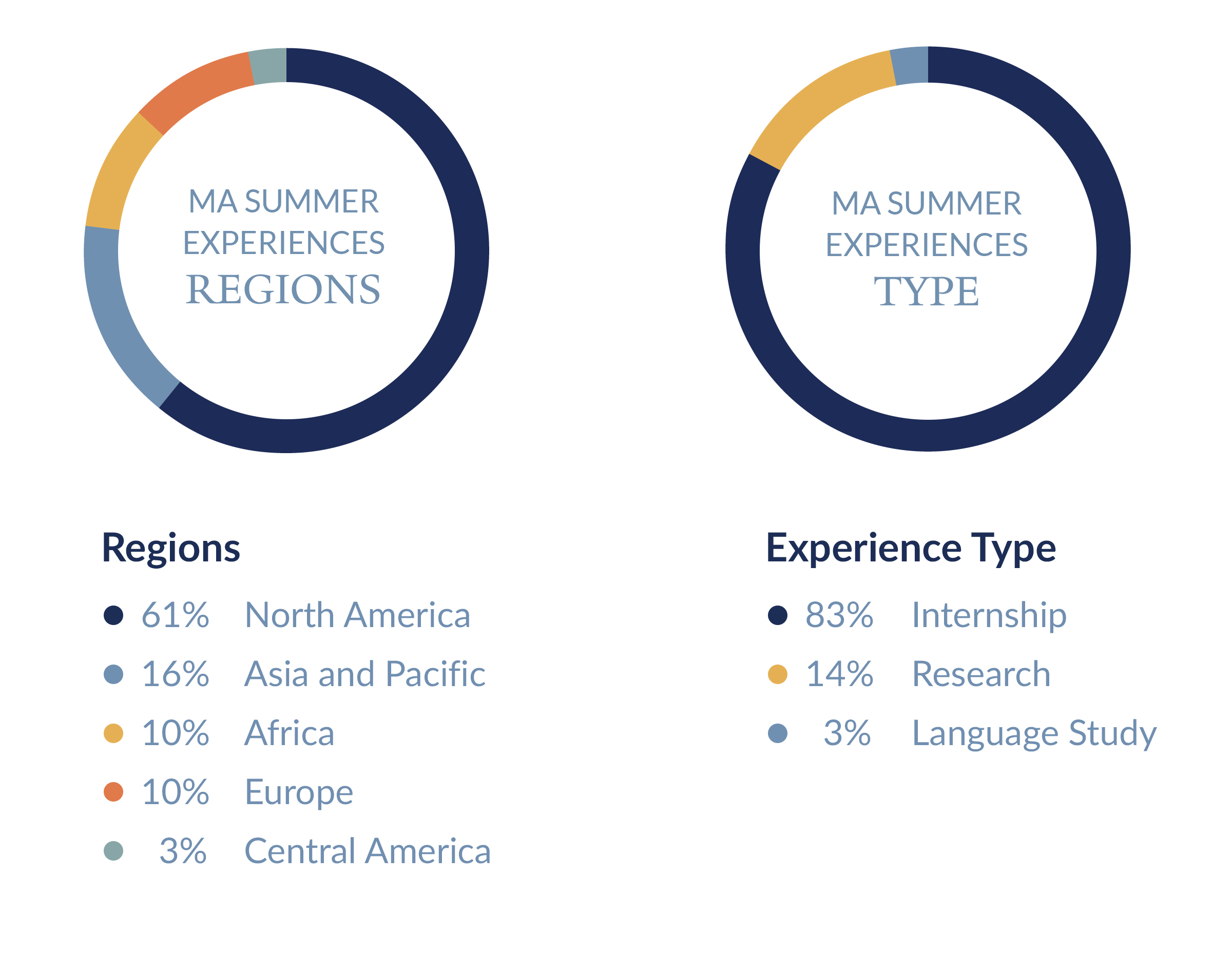 Summer Experiences Pie Charts